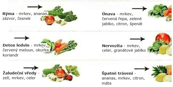 Rychlý přehled: 18 potravin na 18 nemocí